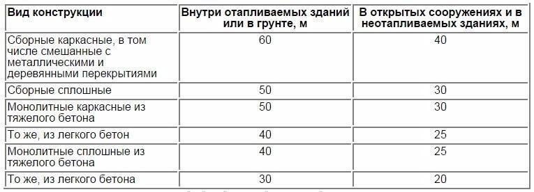таблица со значениями деформационных швов