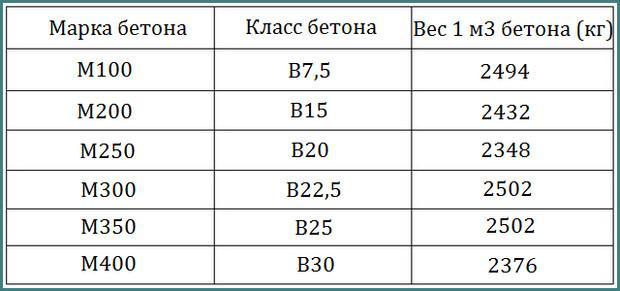 плотность раствора бетона