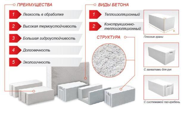 виды и преимущества газобетона для строительства