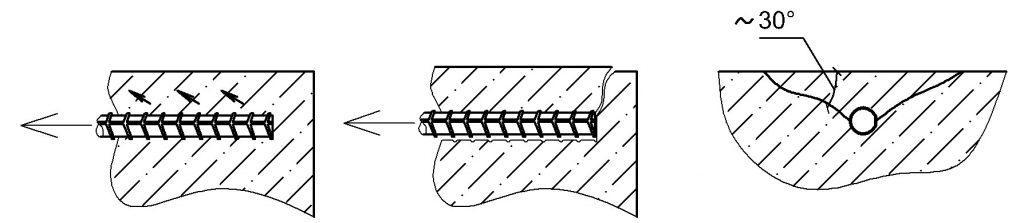 возможность скалывания защитного слоя бетона при анкеровке