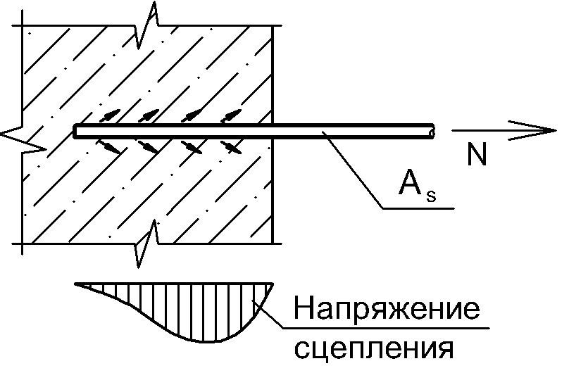 заглубление стержня в бетон