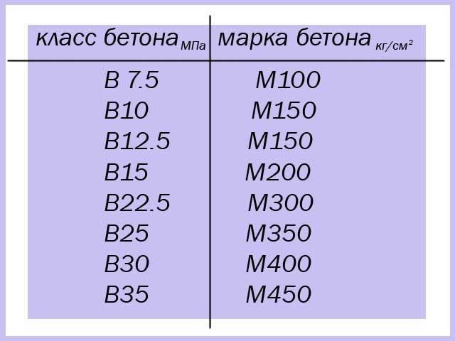 бетон марки м200 класс