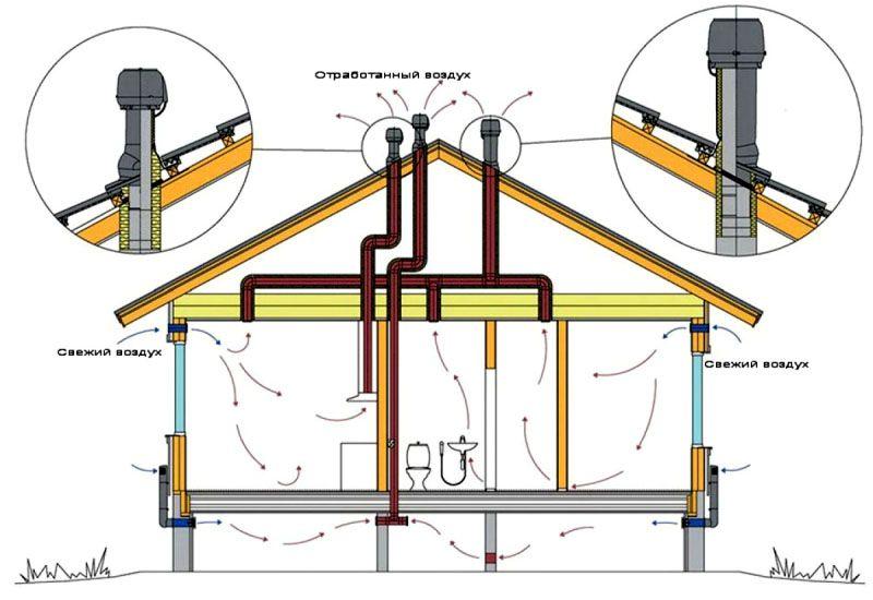 монтаж системы вентиляции в газобетонном доме 100 м2