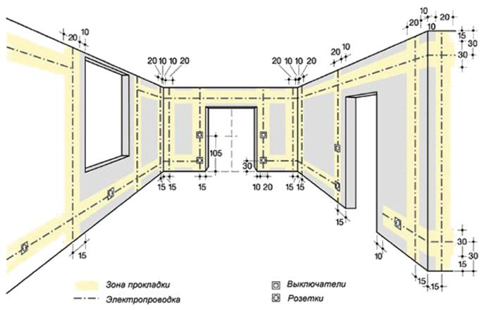 план штробления стен