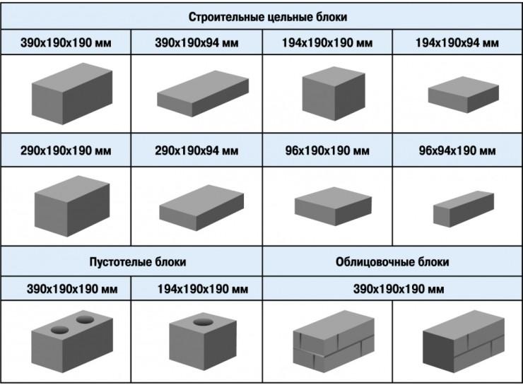 стандартный размер керамзитобетонного блока