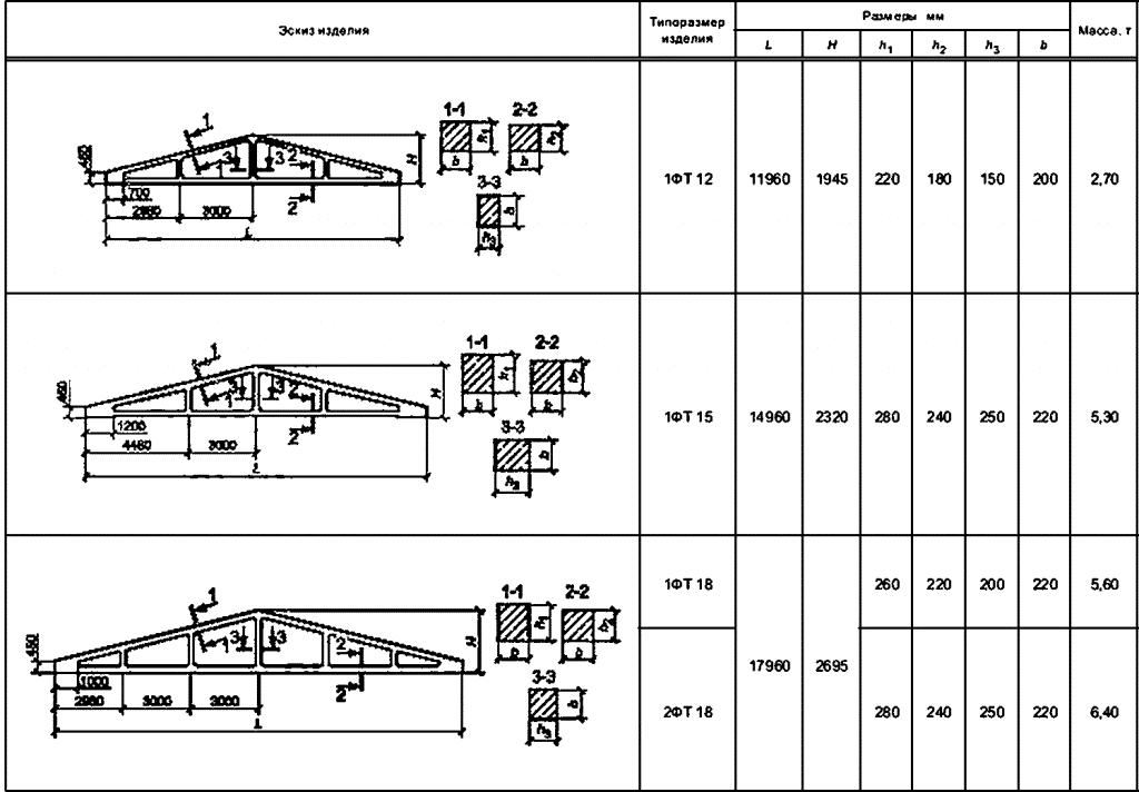 размеры железобетонных ферм
