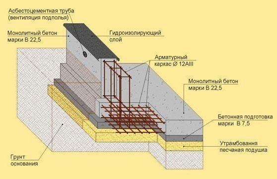 схема фундамента для газобетонного дома