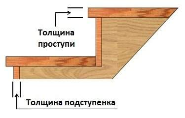 схема стандартной лестницы из бетона
