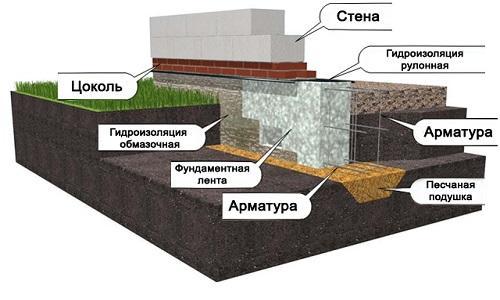 схема строительства дома из пеноблока