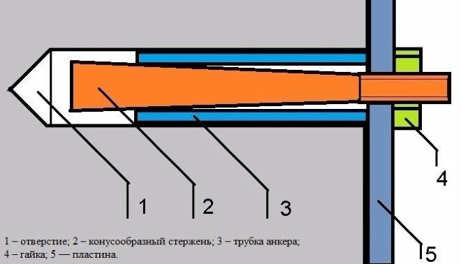 устройство дюбеля для бетона