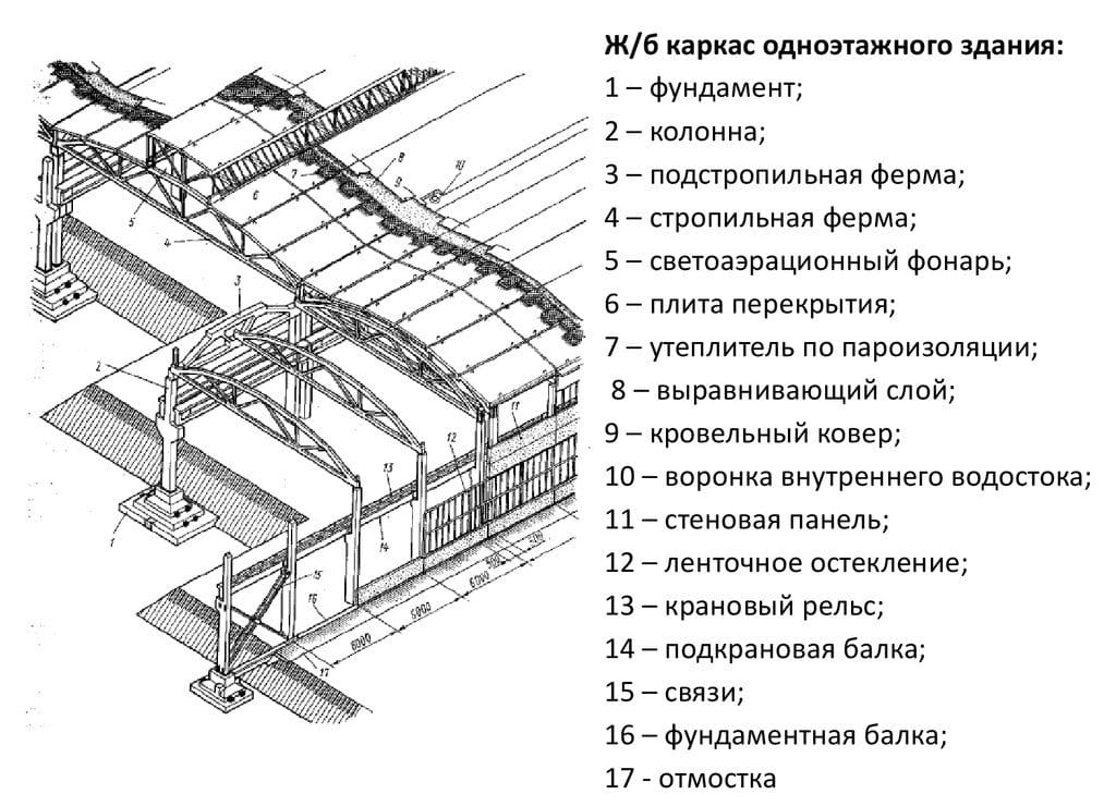жб каркас одноэтажного здания