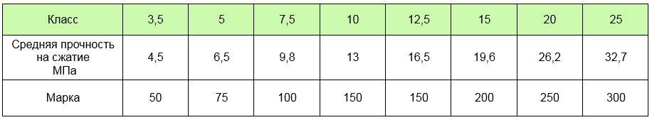 Таблица в МПа