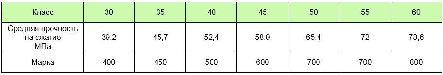 Таблица в МПа2