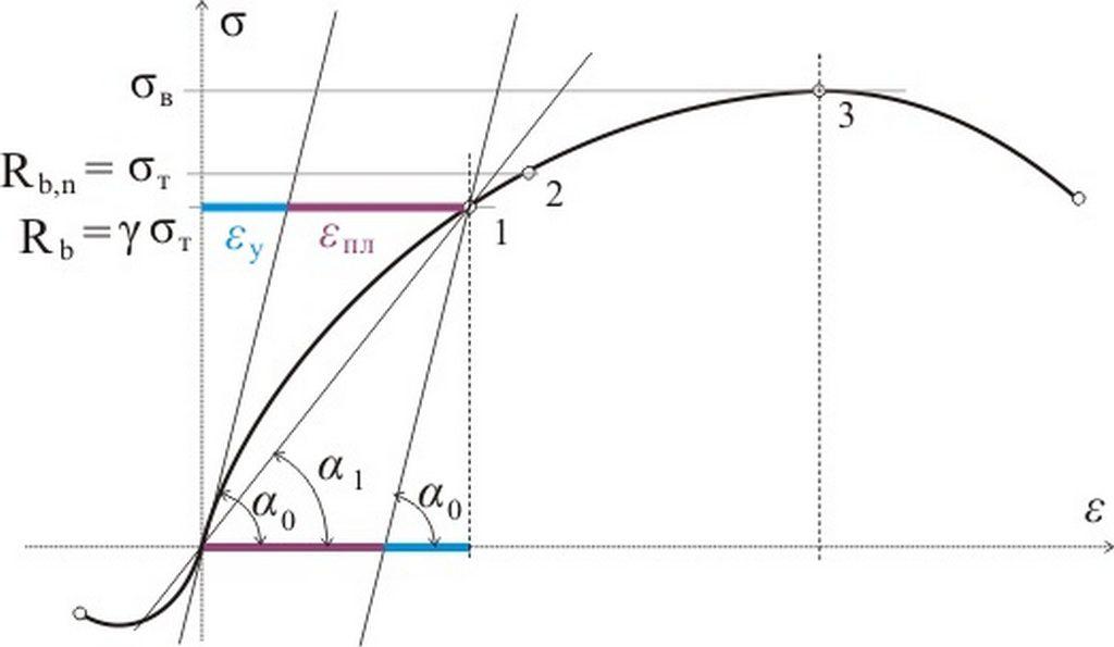 диаграмма модуля упругости бетона В20