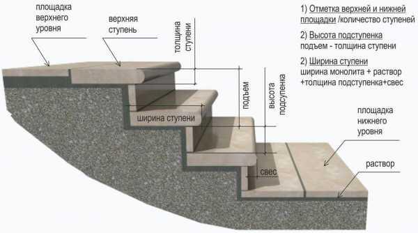 как лестницу отделать натуральным камнем