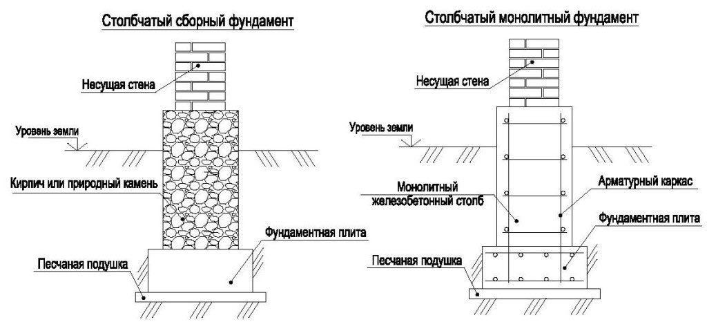 как посчитать объем бетона