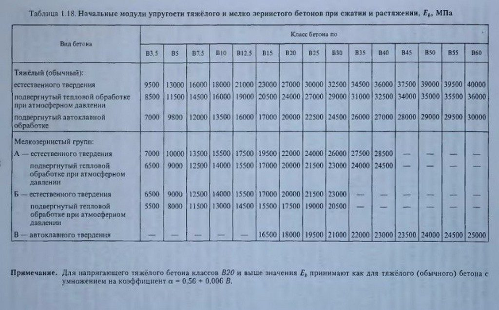 модуль упругости бетона таблица значений