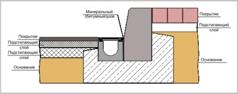 монтаж системы водоотвода из лотков