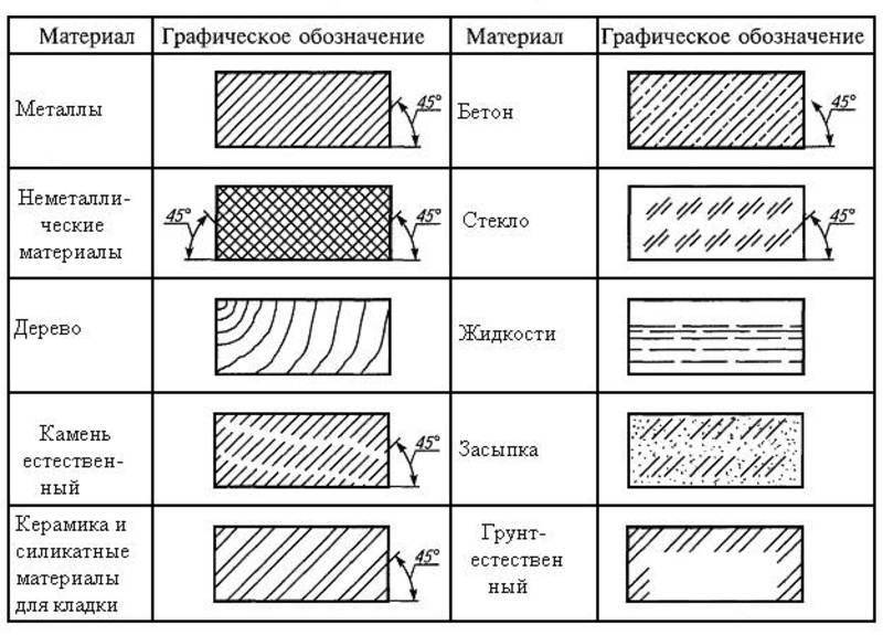 обозначения штриховки бетона