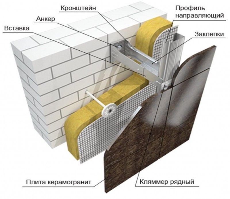 обустройство вентилируемого фасада