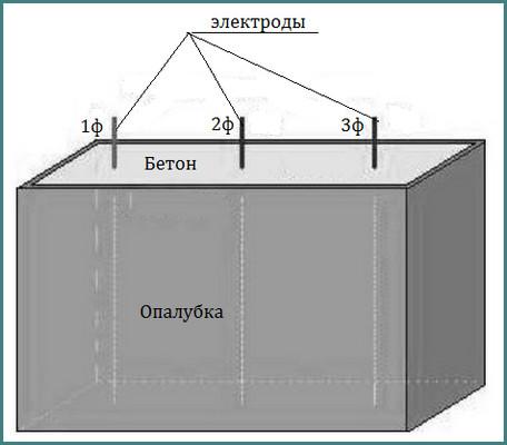 особенности прогрева бетона электродами