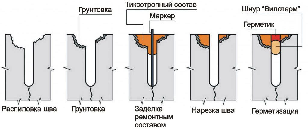 особенности ремонта бетонного пола