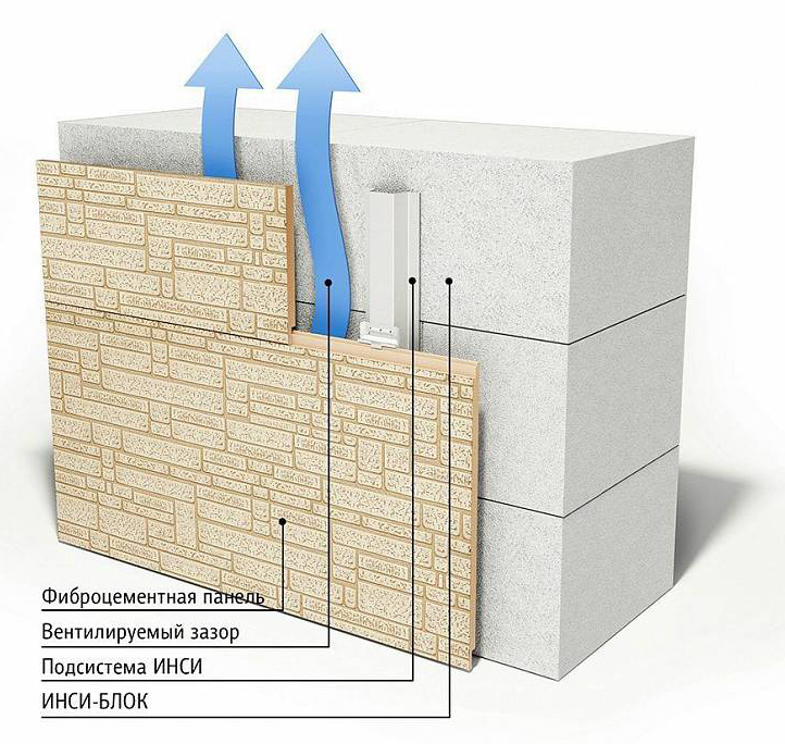 отделка фасада фиброцементной панелью