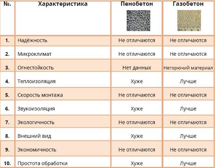 отличия газобетона и пенобетона