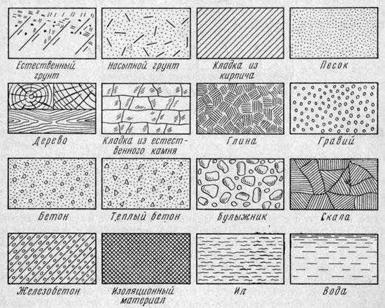 разные виды штриховки бетона