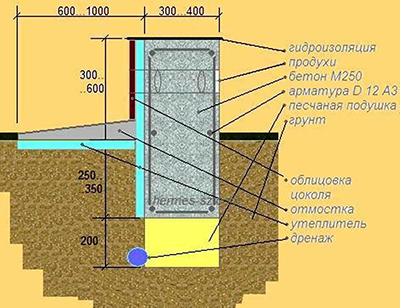 схема ленточного фундамента для газобетонного дома