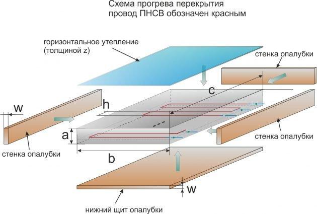схема прогрева проводами бетона