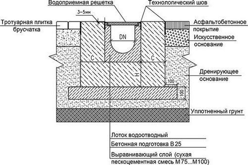 схема водоотвода с использованием лотков