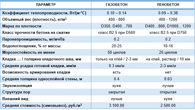 сравнение пенобетона и газобетона
