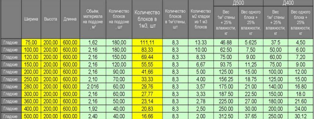 стандартные размеры газобетонных блоков