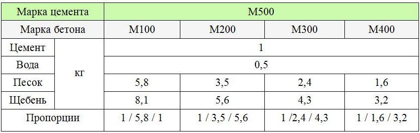 таблица пропорций и компонентов