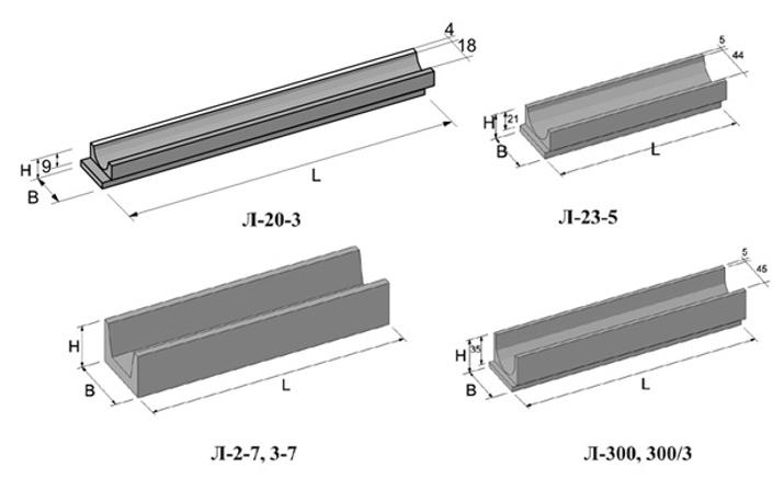 виды бетонных водоотводных лотков