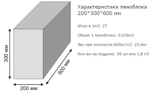 характеристики стандартного блока газобетона