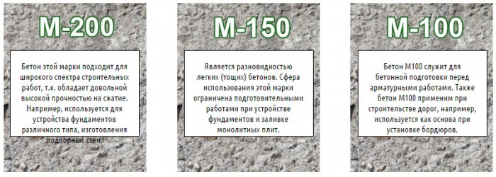 характеристики цемента где используется