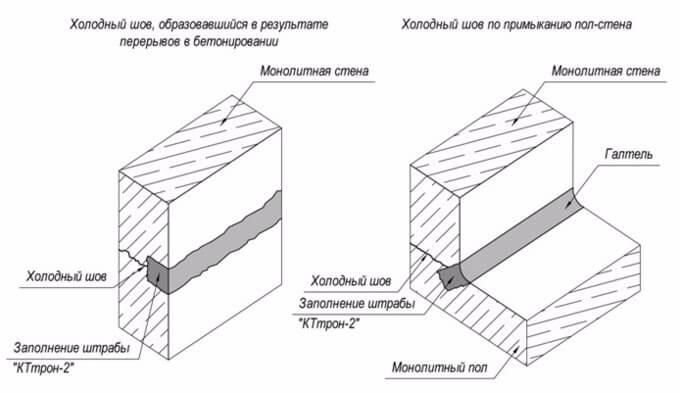 как делать холодные швы в бетоне