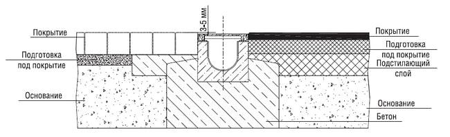 как монтируются лотки для ливневой канализации