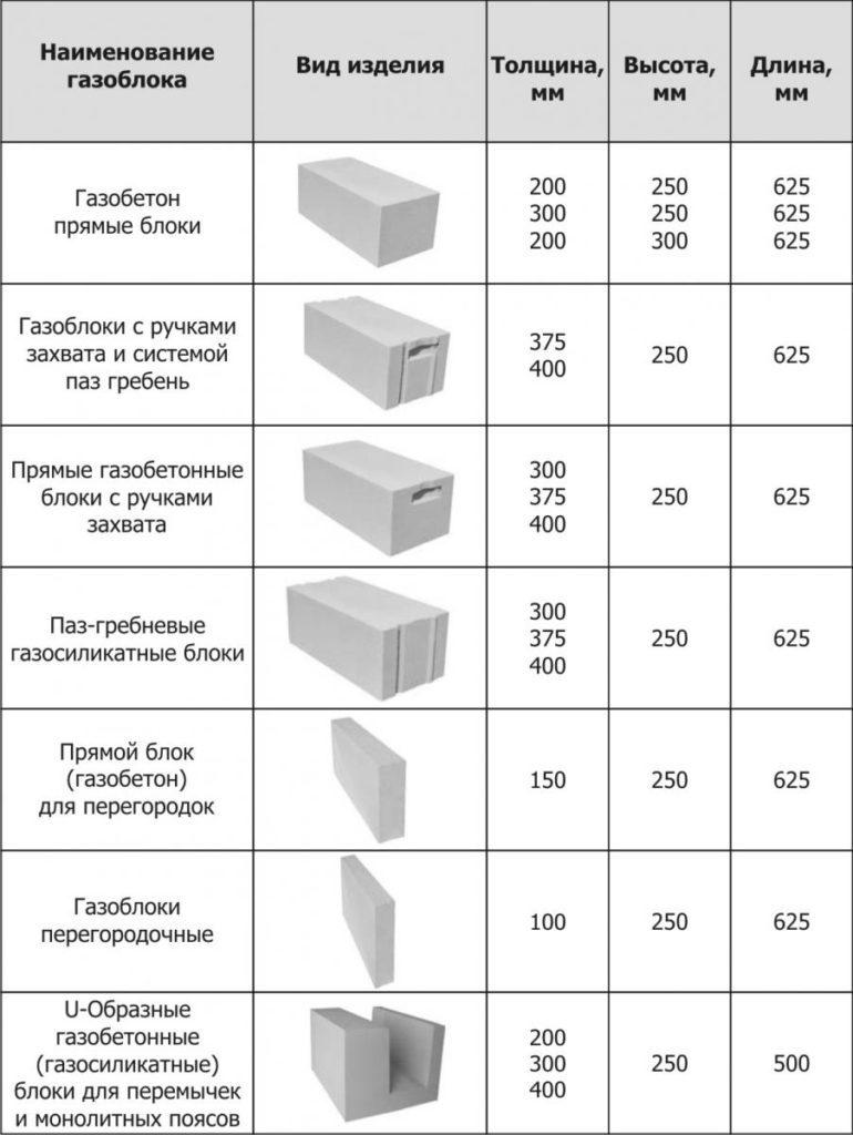 какие бывают газобетонные блоки