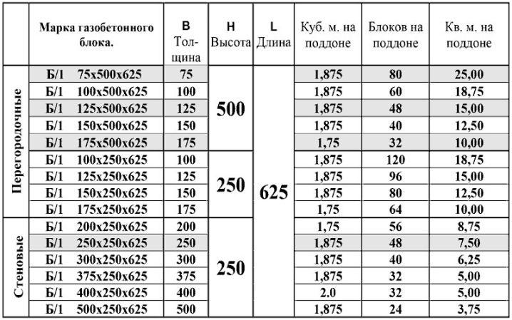 количество газоблоков на поддоне расчет