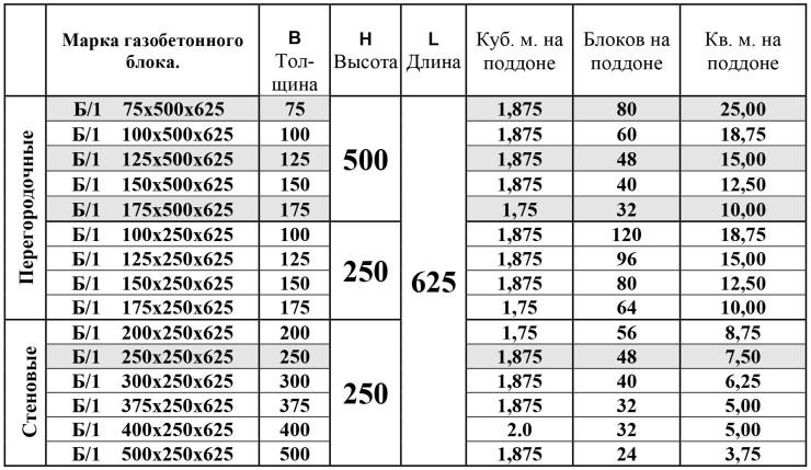газобетон в кубометре