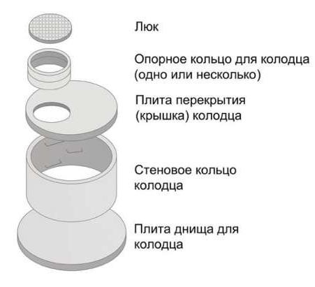 конструкция бетонного колодца