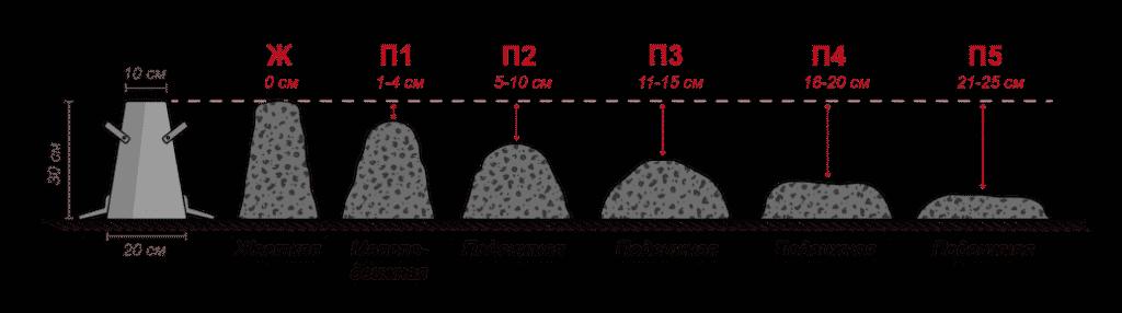 марки бетона по осадке конуса и их значения