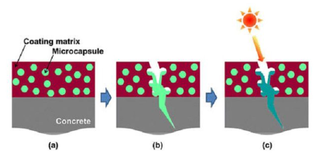микрокапсулы для восстановления бетона
