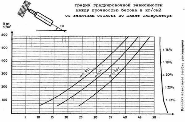 определение класса прочности бетона молотком шмидта