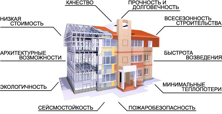 преимущества монолитно-каркасных домов