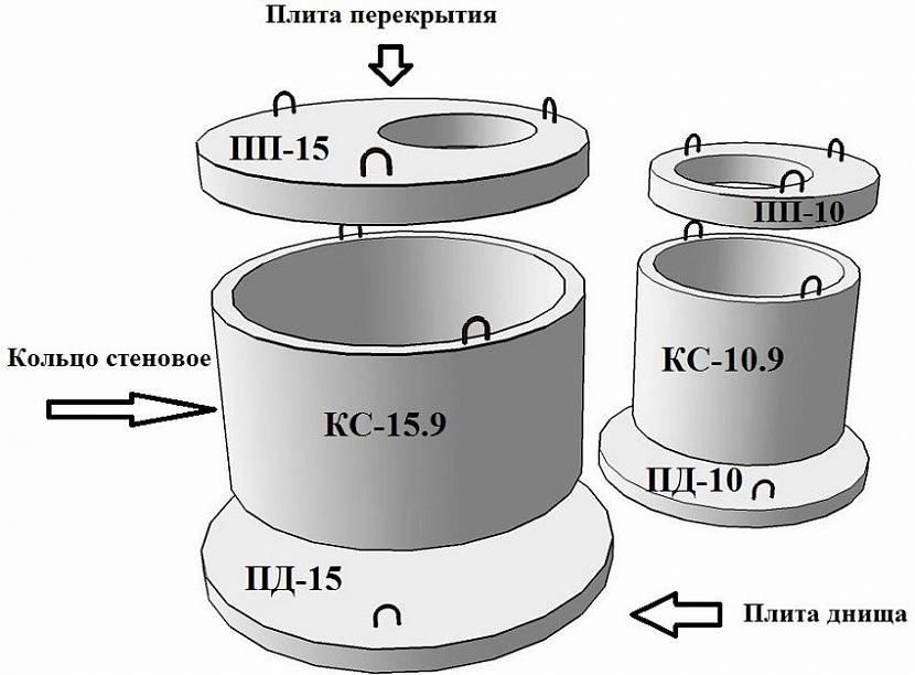 пример использования бетонного кольца в конструкции