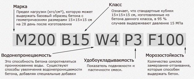 расшифровка показателей бетона